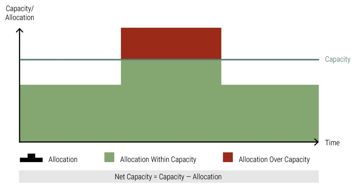 Meisterplan-Calculation-Net_Capacity-Within-Over-1.1.jpg