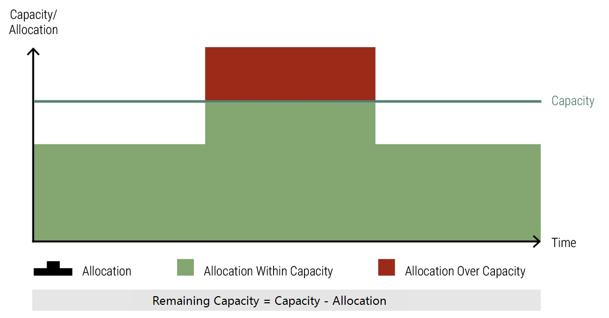 Meisterplan-Calculation-Remaining_Capacity-Within-Over-1.1.png